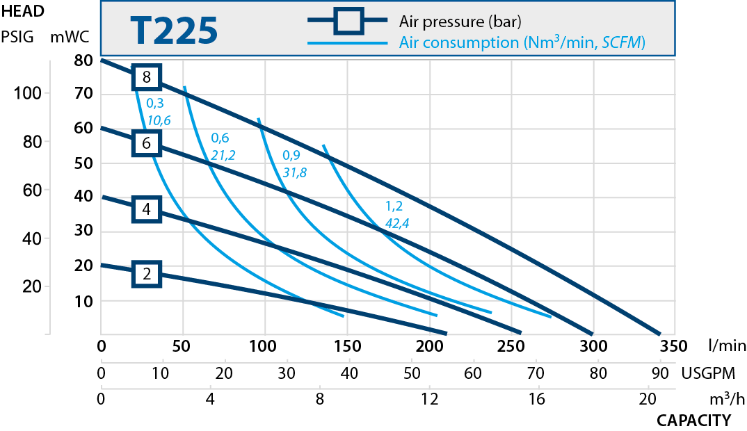 T225 performance curve