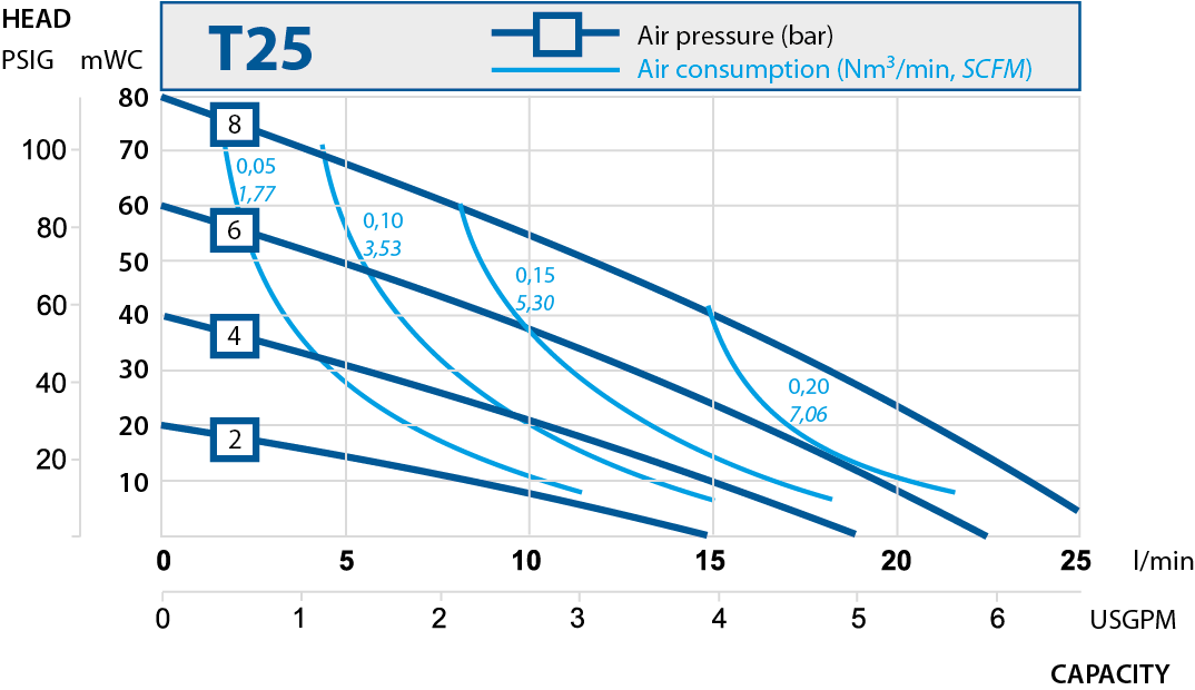 T25 performance curve