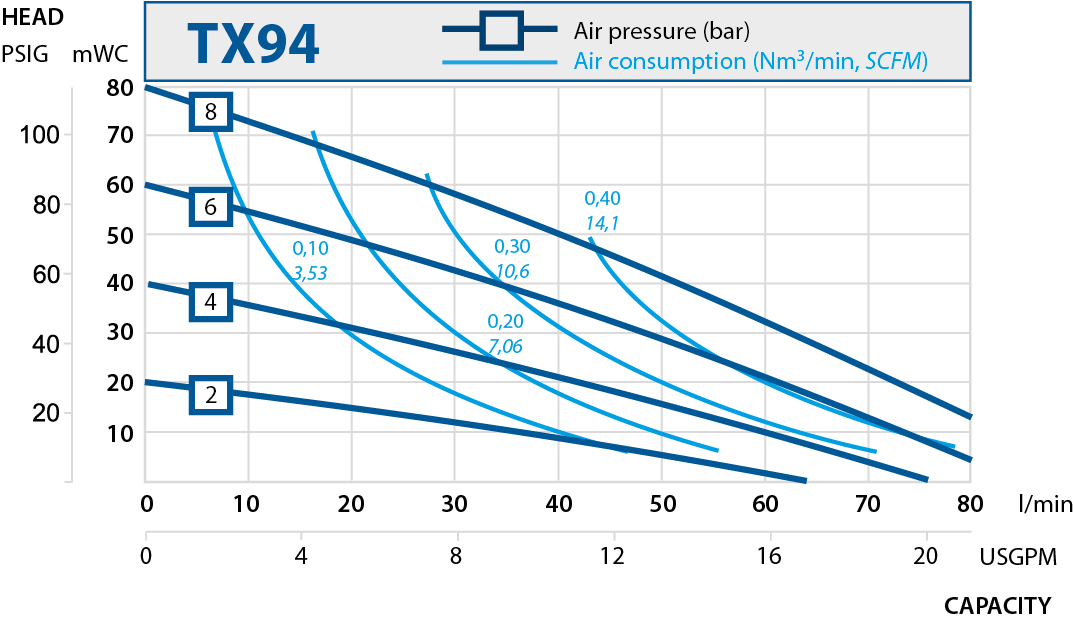 TX94 performance curve