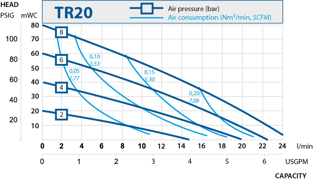 TR20 performance curve